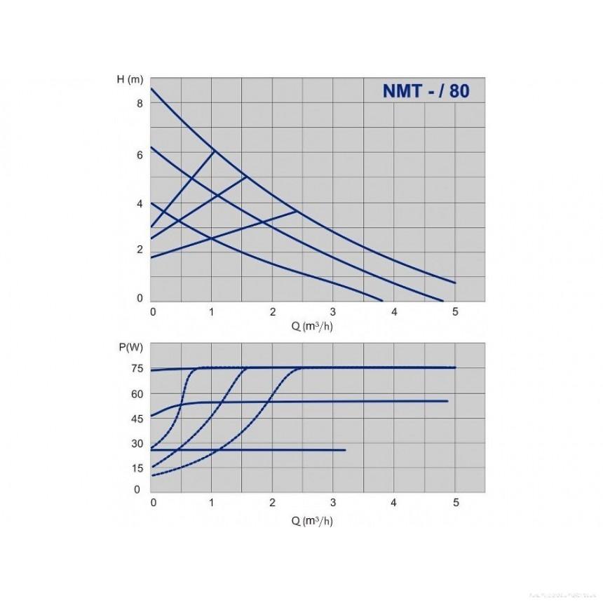Циркуляционный насос с высокой энергоэффективностью IMPPUMPS NMT 25/80-180 - 1