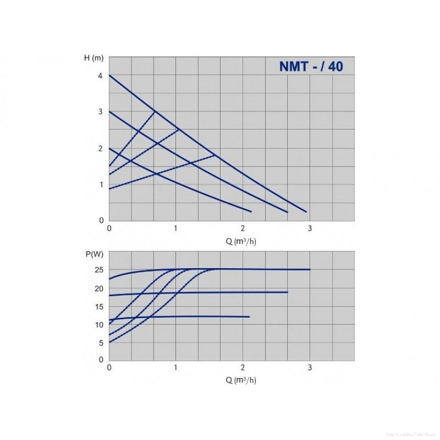 Циркуляционный насос с высокой энергоэффективностью IMPPUMPS NMT 25/40-180 - 1
